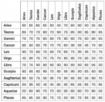 Tabla de compatibilidad de signos del zodiaco en la amistad